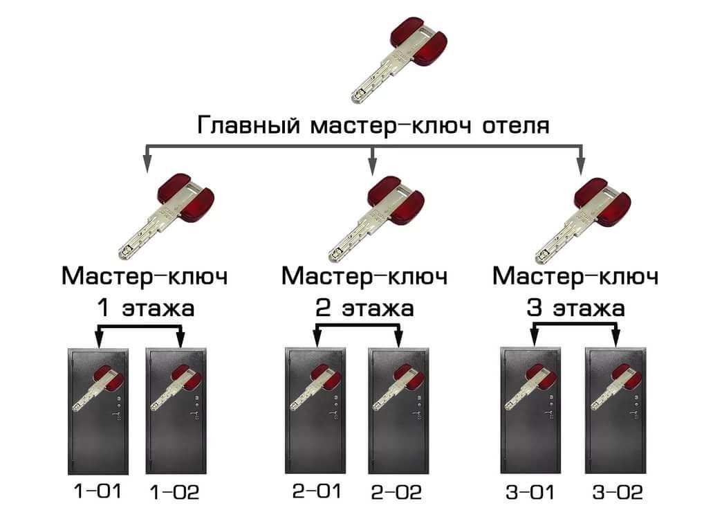 Мастер-система Cisa в Самаре